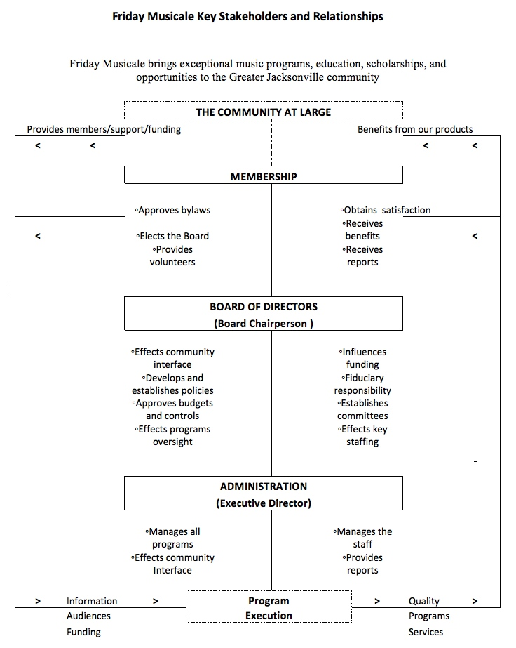 Key Stakeholders and Relationships